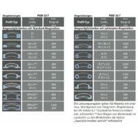 Metallkraft PRM 50 FH 3 hajlítási táblázat